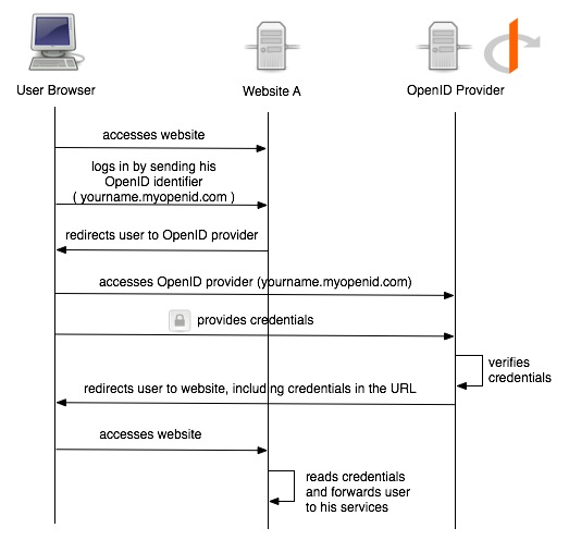 OpenID Authentication Flow